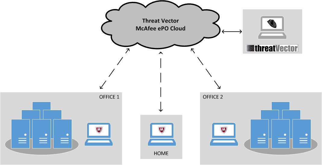 Threat Vector as a Service – Threat Vector